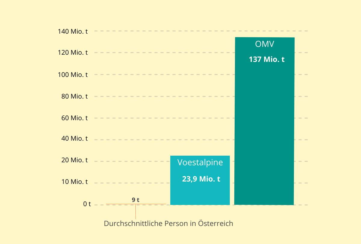 Treibhausgas-Emissionen im Vergleich: Im Gegensatz zu den Unternehmen Voestalpine und OMV ist der Anteil einer durchschnittlichen Person in Österreich winzig.